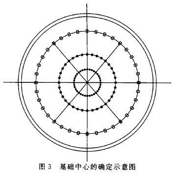 双曲线冷却塔施工测量技术探讨